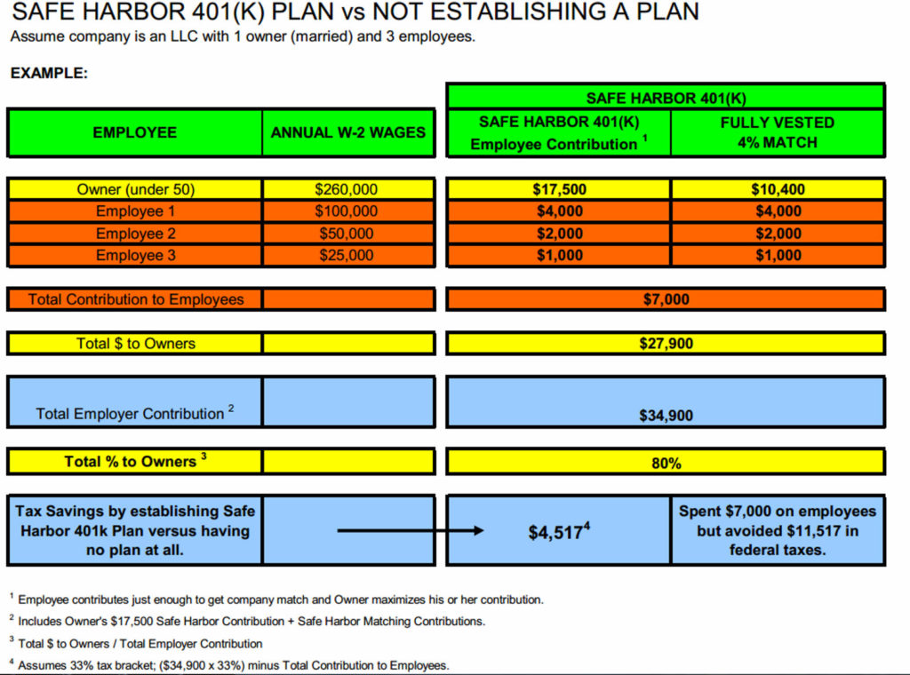 Retirement Plan Options Compared 2